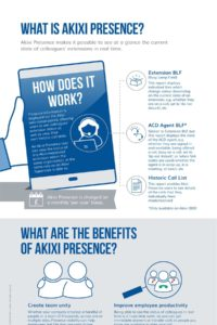 What is Akixi Prescence
